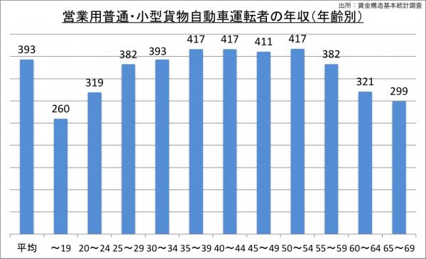 営業用普通・小型貨物自動車運転者の年収(年齢別)_27