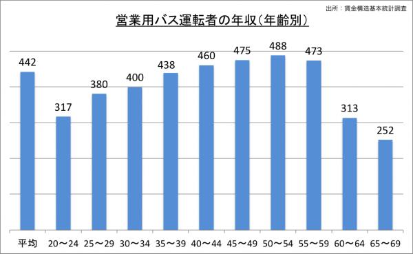 営業用バス運転者の給料・年収(年齢別)_25