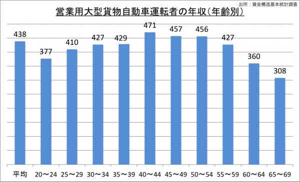 営業用大型貨物自動車運転者の年収(年齢別)_27