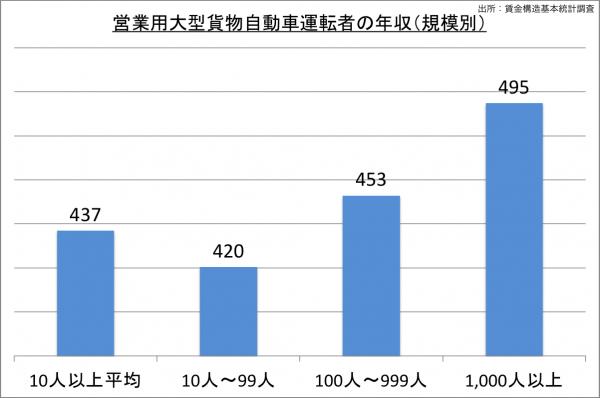 営業用大型貨物自動車運転者の年収(規模別)_27