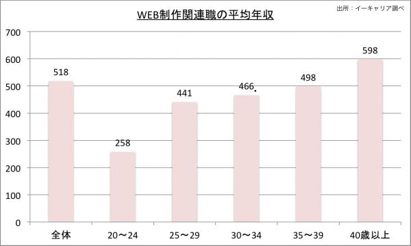 WEB制作関連職の平均年収2010のグラフ