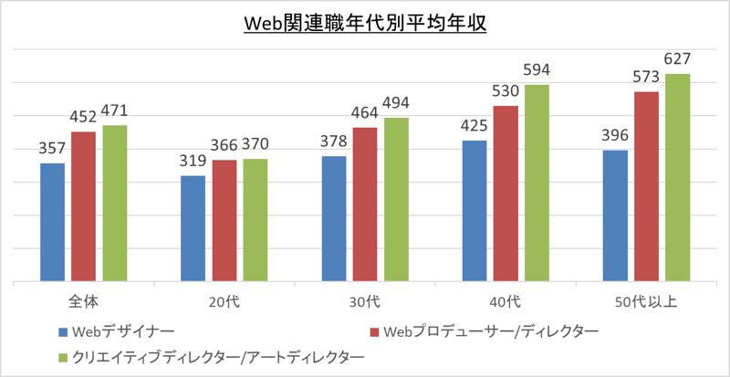 Web関連職年代別平均年収_令1