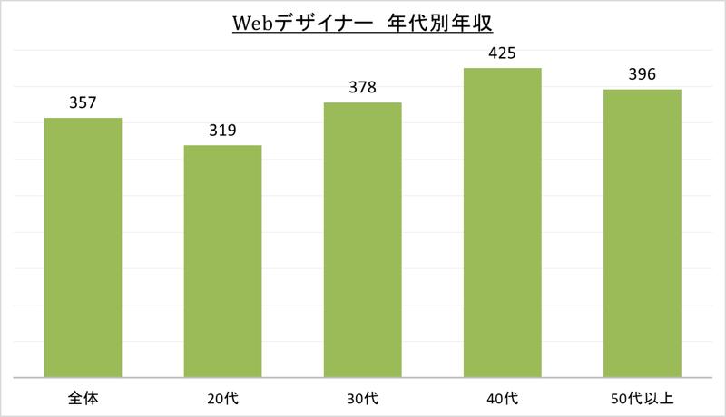 Webデザイナー年代別年収_令1
