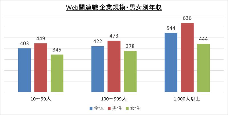 Web関連職企業規模・男女別年収_令1