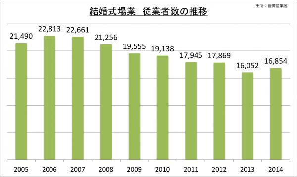 結婚式場業従業者数の推移_2014