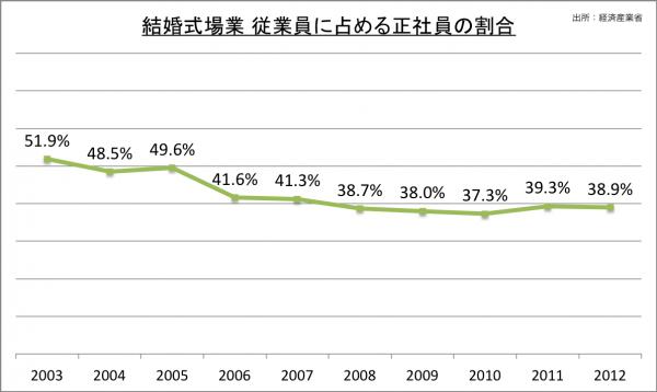 結婚式場業 従業員に占める正社員の割合_2014