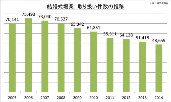 結婚式場業取り扱い件数の推移_2014