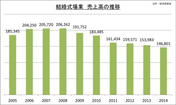 結婚式場業売上高の推移_2014