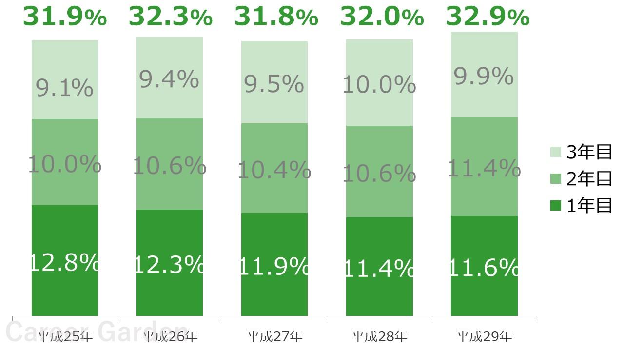 第二新卒転職 入社3年以内の離職者数推移