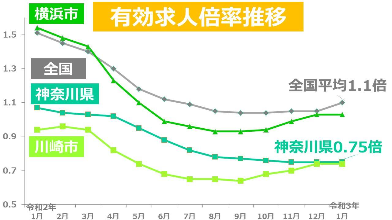 神奈川県有効求人倍率推移