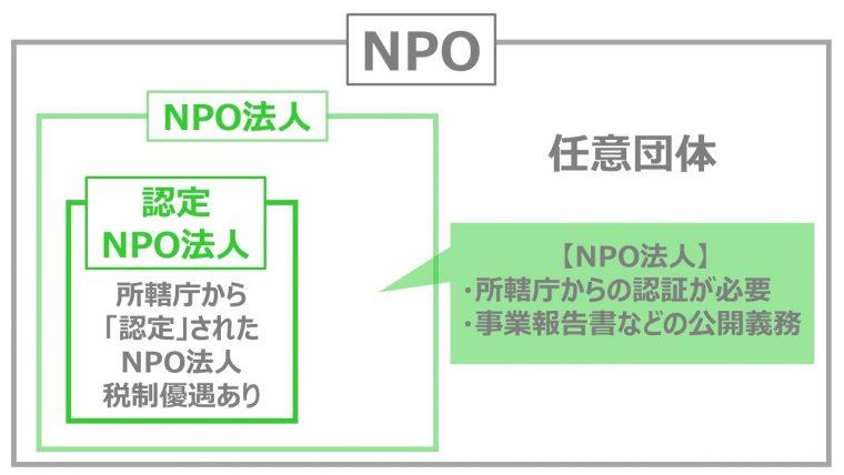 NPO法人とは 種類 認証 認定