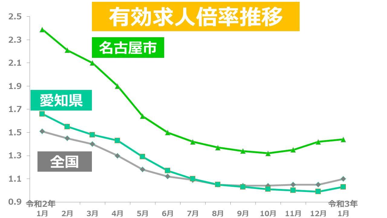 愛知県 名古屋 有効求人倍率推移