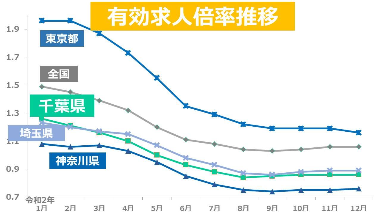 千葉県 有効求人倍率推移