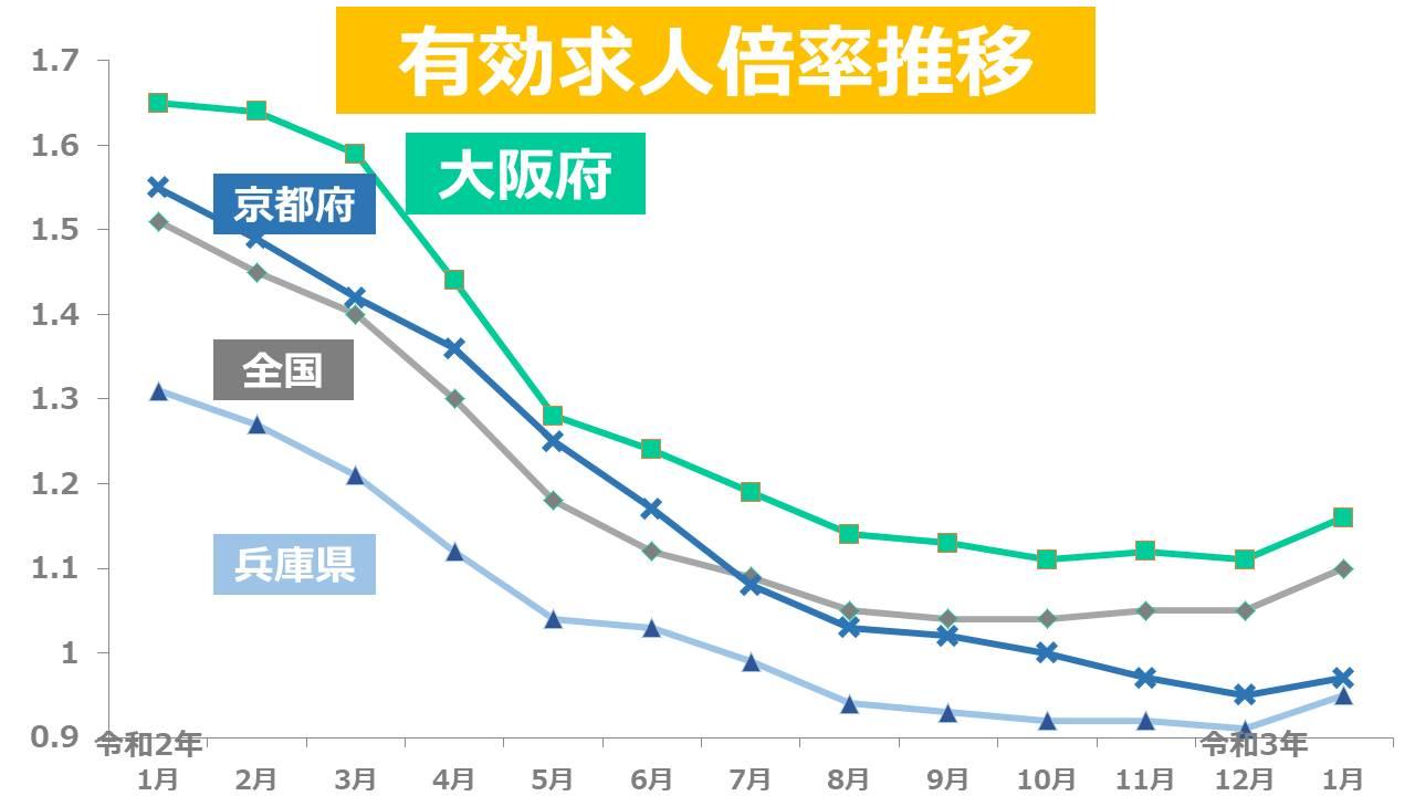 大阪府 有効求人倍率 推移