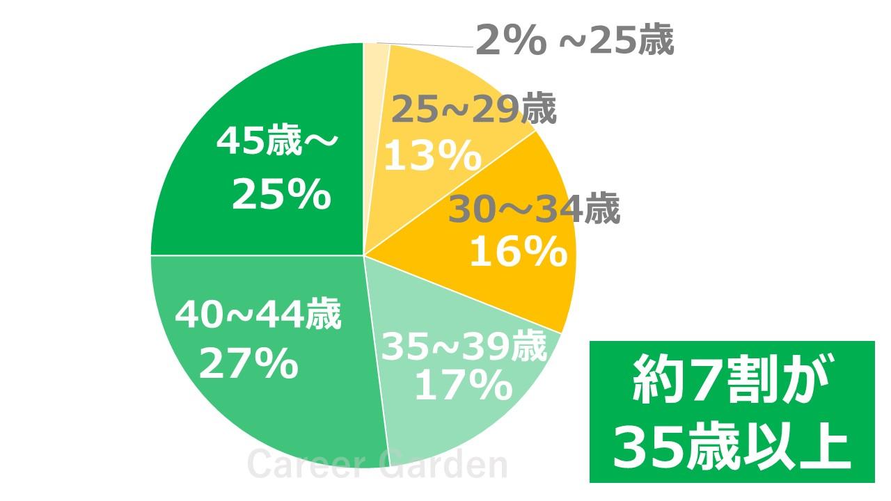 JACリクルートメントの利用者年齢別割合