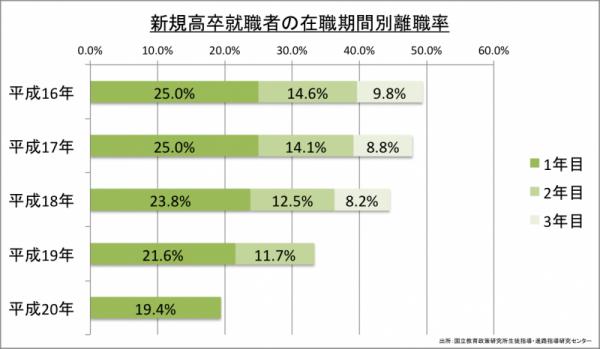 新規高卒就職者の在職期間別離職率
