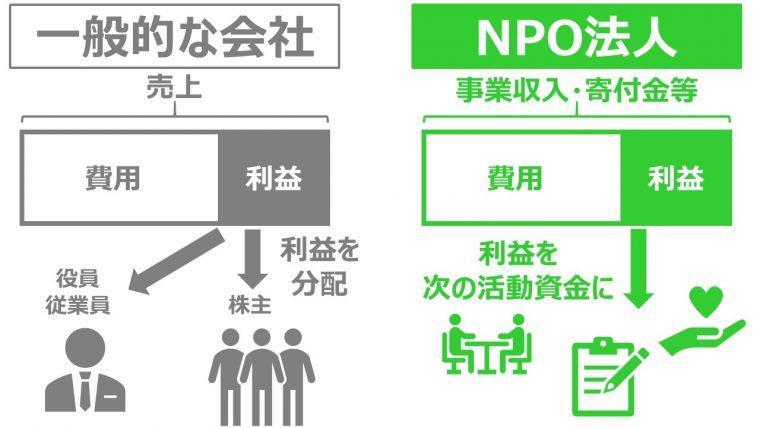NPO法人とは 企業との違い