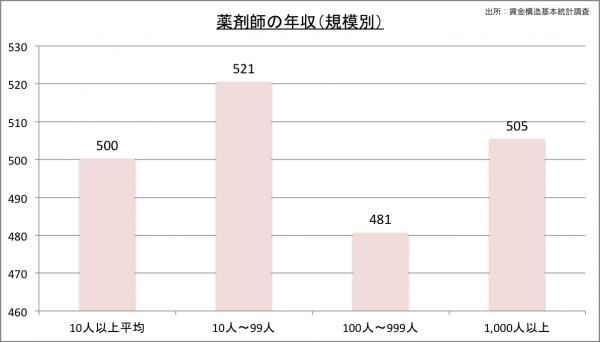 薬剤師の給料・年収(規模別)23のグラフ