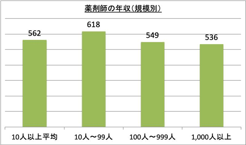 薬剤師の年収(規模別)_r1