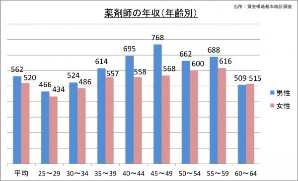 薬剤師の給料・年収(年齢別)_25