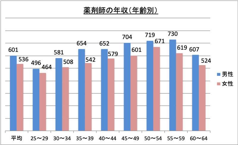 薬剤師の年収(年齢別)_r1