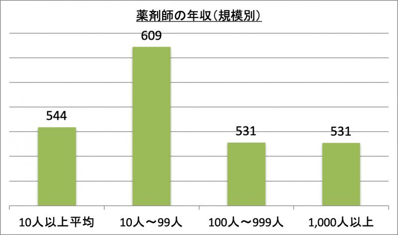薬剤師の年収(規模別)