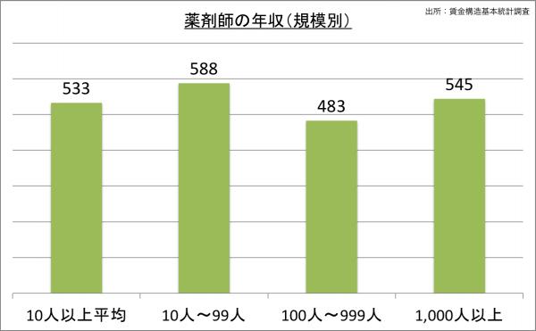 薬剤師の給料・年収(規模別)_25