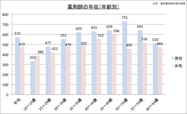 薬剤師の給料・年収(年齢別)23のグラフ