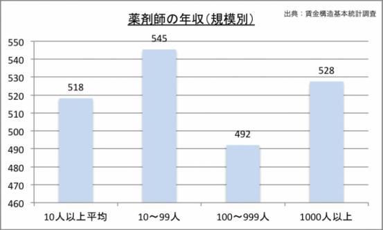 薬剤師の年収(規模別)のグラフ