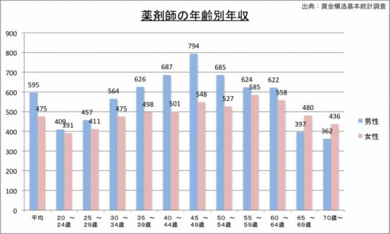 薬剤師の年収(年齢別)のグラフ