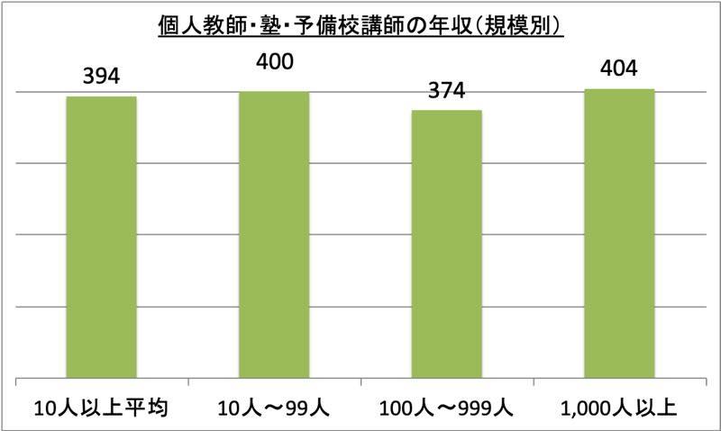 個人教師・塾・予備校講師の年収(規模別)_r1
