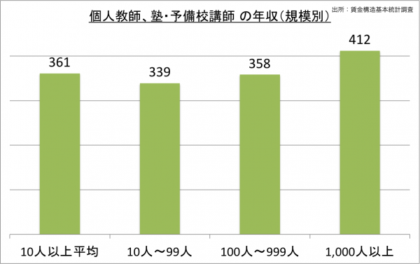 個人教師、塾、予備校講師の給料・年収(規模別)_25