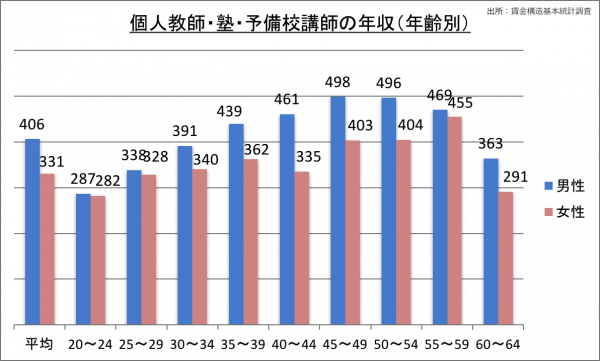 個人教師・塾・予備校講師の年収(年齢別)_28