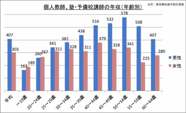 予備校講師の年収(年齢・男女別)_24