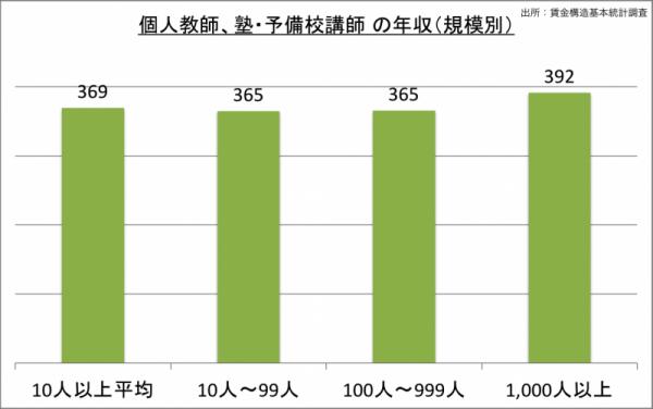 予備校講師の年収(規模別)_24