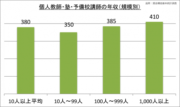 個人教師・塾・予備校講師の年収(規模別)_28