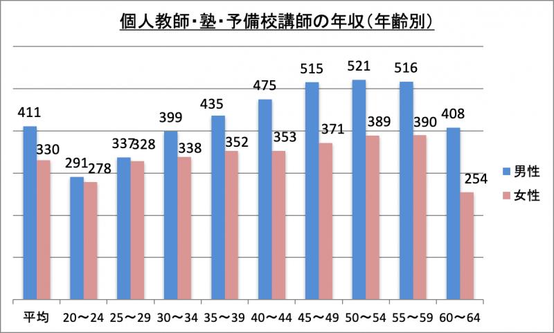 個人教師・塾・予備校講師の年収(年齢別)
