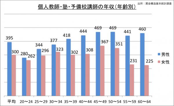 個人教師・塾・予備校講師の給料・年収(年齢別)_25
