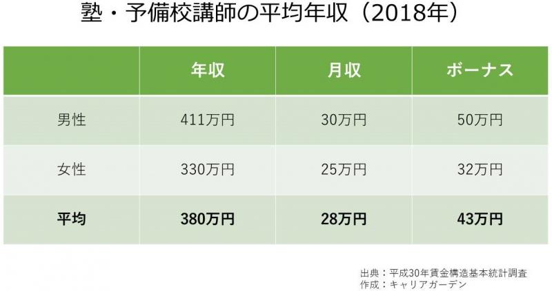 塾・予備校講師の平均年収_2018