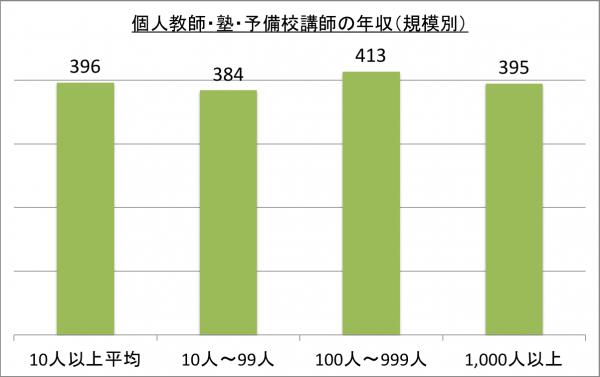 個人教師・塾・予備校講師の年収(規模別)_26