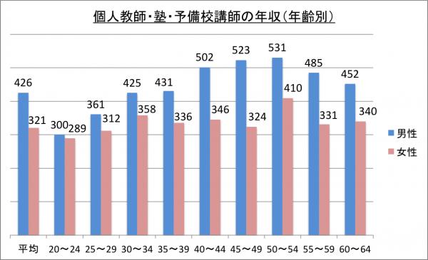 個人教師・塾・予備校講師の年収(年齢別)_26