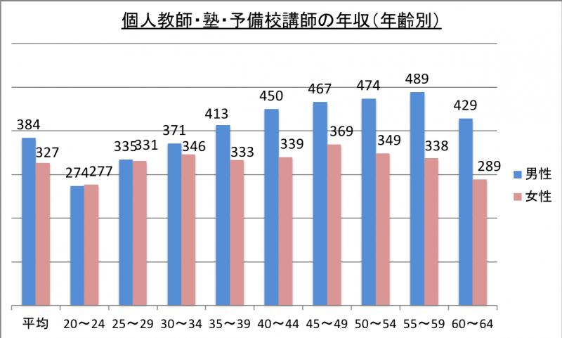 個人教師・塾・予備校講師の年収(年齢別)_29