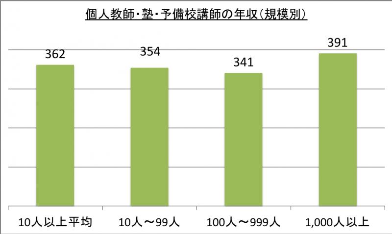 個人教師・塾・予備校講師の年収(規模別)_29