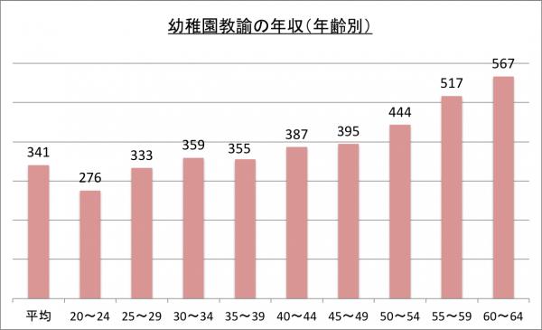 幼稚園教諭の年収(年齢別)_26