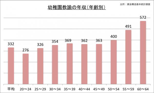 幼稚園教諭の年収(年齢別)_27