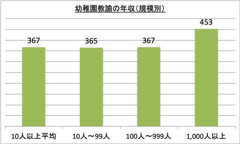 幼稚園教諭の年収(規模別)_r1