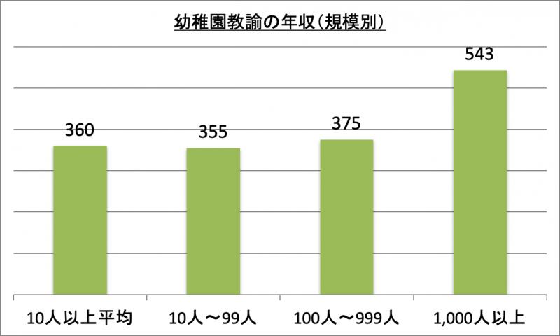 幼稚園教諭の年収(規模別)
