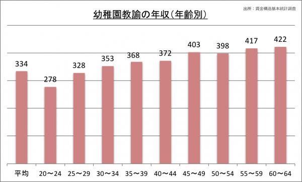 幼稚園教諭の年収(年齢別)_28