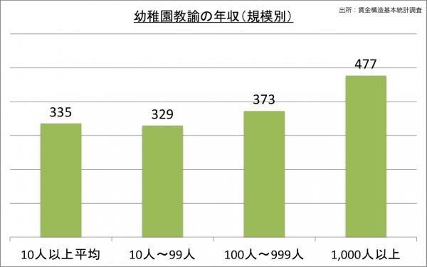 幼稚園教諭の給料・年収(規模別)_25