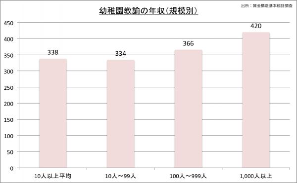 幼稚園教諭の給料・年収(規模別)23のグラフ